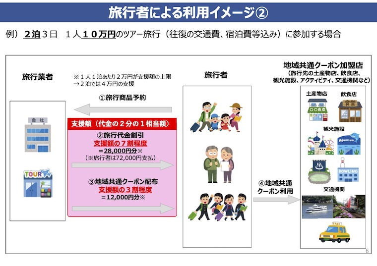 Go To トラベルキャンペーン_観光庁資料