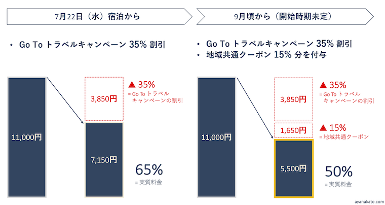 GoToトラベルキャンペーン割引例_アヤナビ